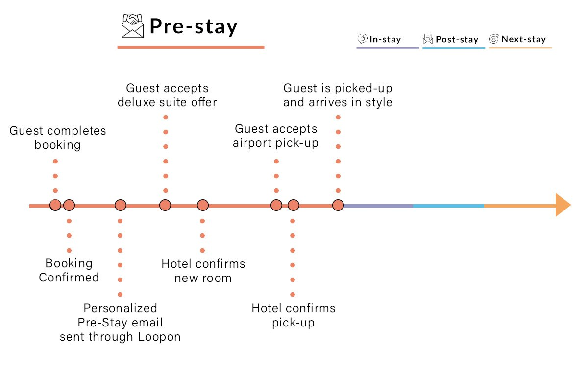 Pre-Arrival Emails & Up-selling Offers for Hotels | Pre-Stay
